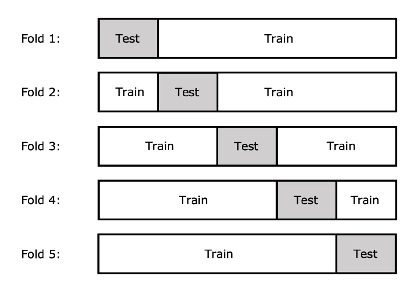 Hyperparameter Tuning and Cross Validation_image