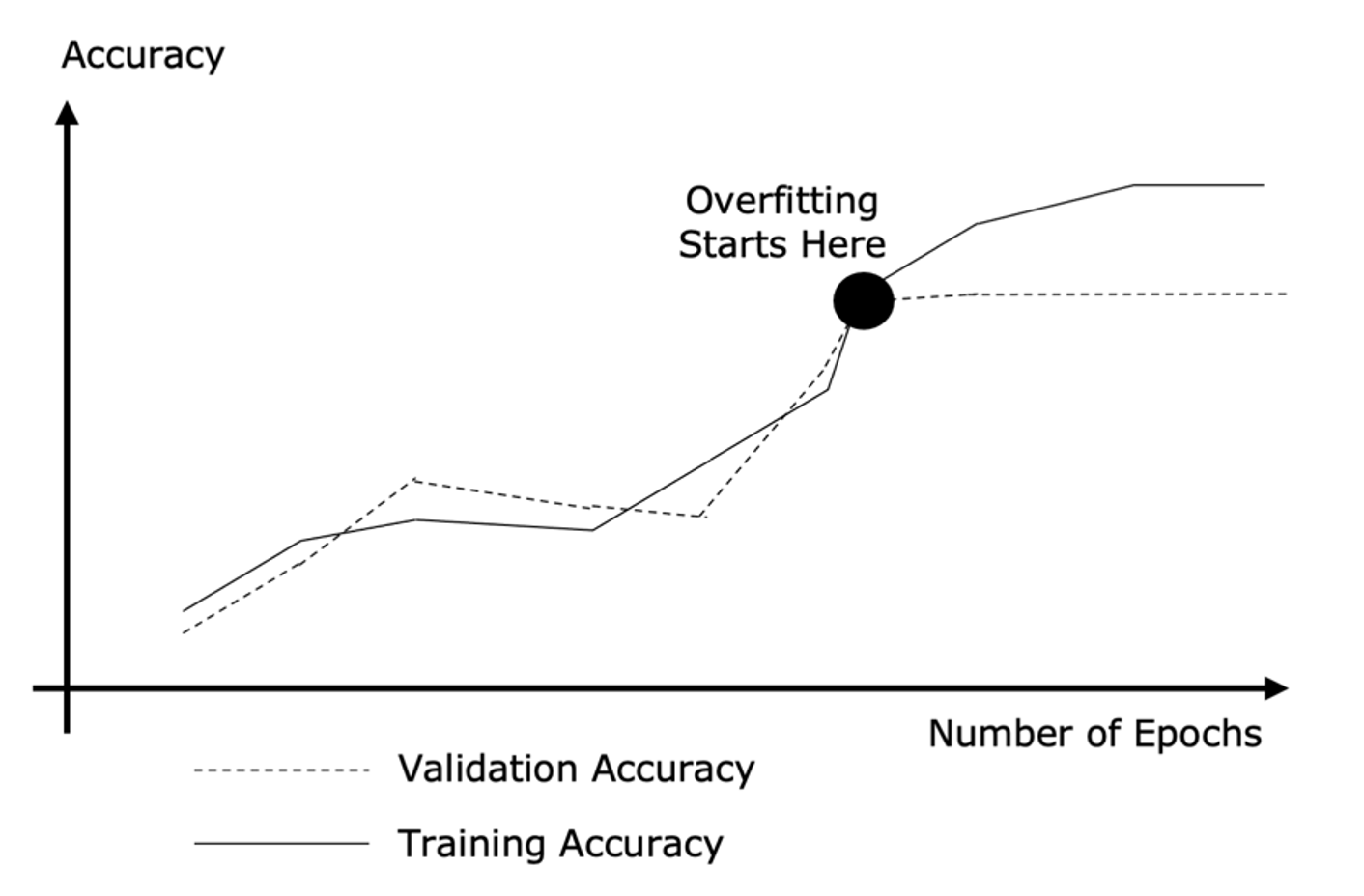 Knowing When a Model is Overfitting_image